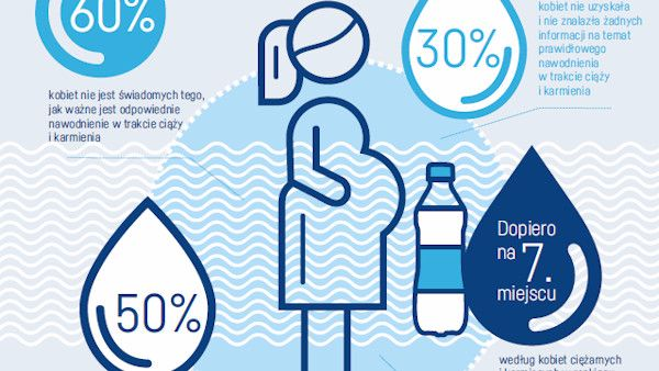 50 ciaza karmienie woda