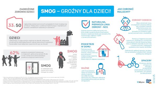 Smog grozny dla dzieci