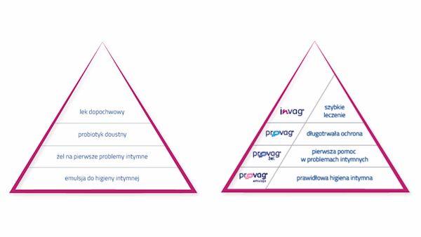 Piramida zdrowia intymnego
