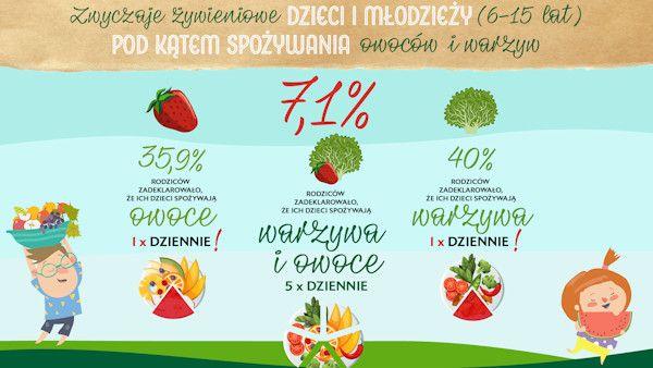 7procent dzieci owoce warzywa